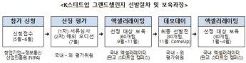 'K스타트업 그랜드챌린지' 2648개팀 신청…역대 최고치