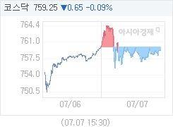 7월 7일 코스닥, 0.74p 내린 759.16 마감(0.10%↓)