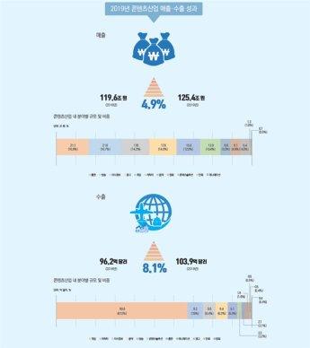 지난해 콘텐츠산업 수출액, 첫 100억 달러 넘었다