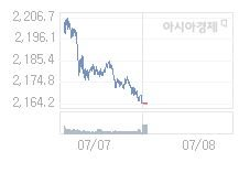 7월 8일 코스피, 2.59p 오른 2166.76 출발(0.12%↑)