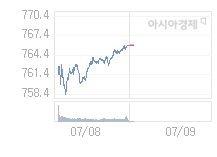 7월 9일 코스닥, 4.50p 오른 770.46 출발(0.59%↑)