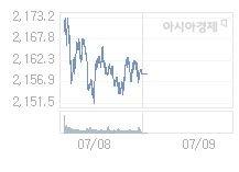 7월 9일 코스피, 12.27p 오른 2171.15 출발(0.57%↑)