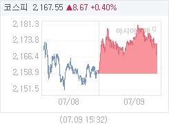 7월 9일 코스피, 9.02p 오른 2167.90 마감(0.42%↑)