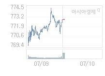 7월 10일 코스닥, 0.85p 오른 773.75 출발(0.11%↑)