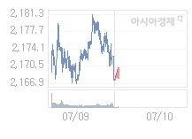 7월 10일 코스피, 3.54p 오른 2171.44 출발(0.16%↑)