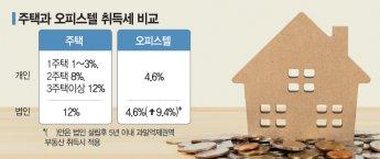7·10대책에 오피스텔 '풍선효과' 나타나나…취득세율 아파트와 역전