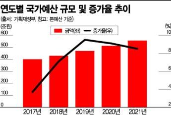 내년 예산 556兆 육박…세수 뒷걸음에 나라 빚 1000兆 눈앞(종합)