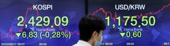 코스피·코스닥, 외국인·기관 동반 매도에 1%대 하락