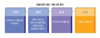 개인정보보호위, 가명정보 결합·반출 포함 통합 가이드라인 발간