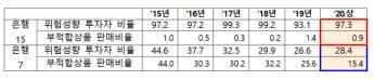 [2020국감]은행 16곳 중 6곳 위험선호 투자자비율 80%대