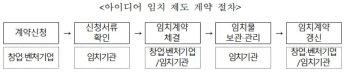 중기부, '아이디어 임치' 제도 시범운영