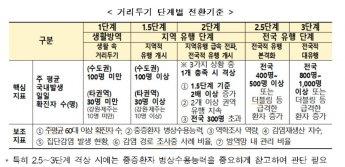 사회적 거리두기 3→5단계 세분화…7일부터 적용(종합)