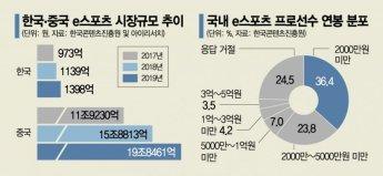 판 커지는 글로벌 e스포츠…갈길 먼 한국 시장