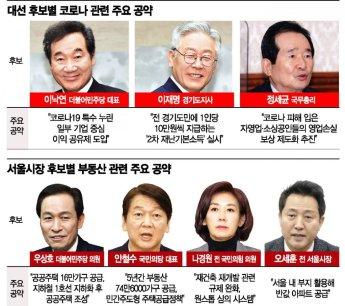 대권주자들은 '코로나 극복'…서울시장 후보들은 '부동산'