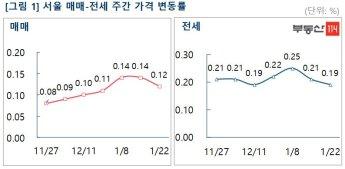서울 아파트 매매·전세값, 34주째 올라…상승폭은 둔화