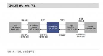 [특징주]와이더플래닛, 겁없는 신인 중장기 목표가 5만원…쿠팡 성장 수혜