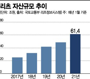 겹규제 풍선효과…리츠 규모 61.4조원