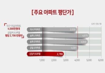 1만 3천 세대 입주시작 … 수직 상승중인 감일지구 집중!
