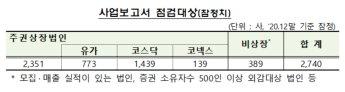 금감원, 외부감사·내부회계관리 관련 공시내역 중점 점검