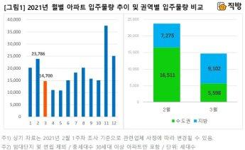 3월 아파트 입주물량 40% 감소…전세난 심화 우려