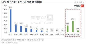 경기·인천 아파트 청약 경쟁률, 1월 기준 역대 최고치