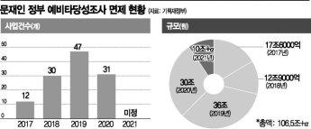 文정부 '깜깜이 예타면제' 100兆 돌파 초읽기…정치논리에 제도 무력화