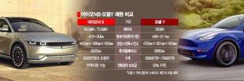 '가성비 충전 완료' 아이오닉5, 테슬라 모델Y 대항마 부상