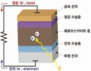 차세대 태양전지 개발, 한국이 주도한다