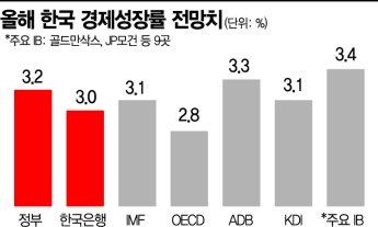 韓銀, 물가상승 전망…착한 인플레일까, 나쁜 인플레일까