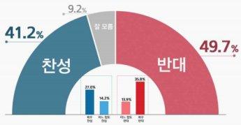 검찰 직접수사권 폐지, 찬성 41.2% vs 반대 49.7%[리얼미터]