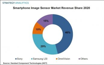 삼성, 스마트폰 이미지센서 시장서 2위…소니 맹추격
