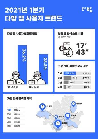 다방 검색 1위 지역은 다름 아닌 '서울 관악구'…왜?