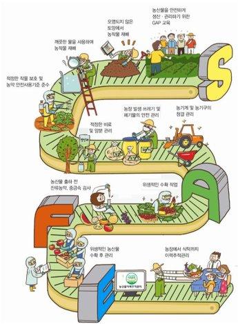 농관원, 농산물우수관리 인증기관 62곳 일제점검