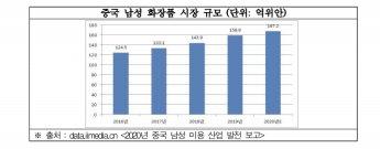 """외모 가꾸는 중국 남성들…""""남성 화장품 시장 2.9조원 규모"""""""
