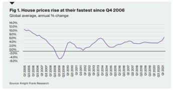 올해 1분기 세계 집값 평균 7.3% 올라…15년 만에 최대폭 상승