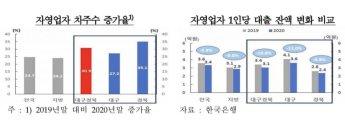 코로나19 이후 대구경북 신규 대출 자영업자 31%↑