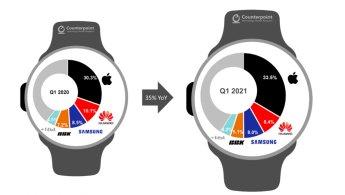 1Q 스마트워치 출하량 50% 늘린 애플…화웨이·삼성 절치부심
