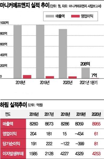 적자터널 겨우 빠져나온 '하림'‥즉석밥·라면으로 사업 다각화