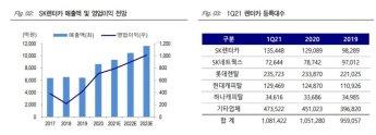 [종목속으로]'보복 소비' 터진 제주여행…SK렌터카 몸값 '쑥쑥'