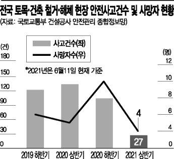 '안전불감증' 팽배한 철거현장… 광주 붕괴 사고, 예견된 '人災'
