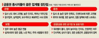 """""""워라밸 최악 증권맨, 대인 스트레스 큰 뱅커""""…금융권 장단점은?"""