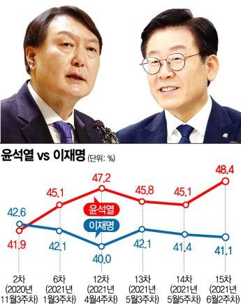 [아경 여론조사] 윤석열·이재명 양자 대결, 尹 오차범위 밖 우세