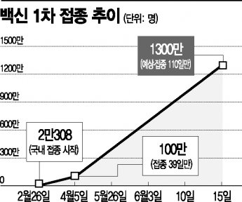 '1차 접종 1300만명' 목표, 보름 앞당겼다