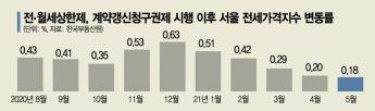 서울 아파트 전셋값 102주 연속 올랐다