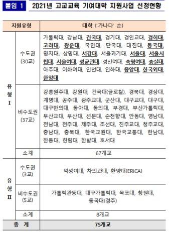 고교교육 기여대학 지원사업 75개교 선정…고려대·성신여대 추가 합격