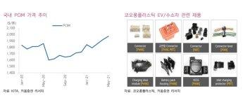 """[클릭 e종목]""""코오롱플라스틱, 2Q 역대 최고 영업익""""…목표가↑"""