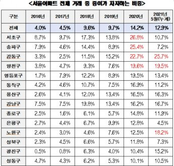文정부 들어 '부의 대물림' 심화…아파트 증여 3배↑