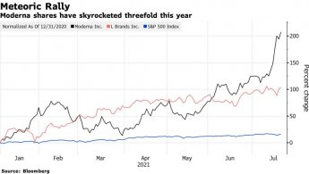 올해 3배로 오른 모더나, S&P500 지수 편입…단숨에 수익률 1위