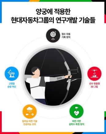 한국 양궁신화 밑바탕엔 '현대차 첨단 기술지원' 있었다