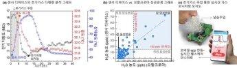 """""""날숨 속 황화수소로 병 찾는다"""" KAIST·삼성, 구취센서 개발"""
